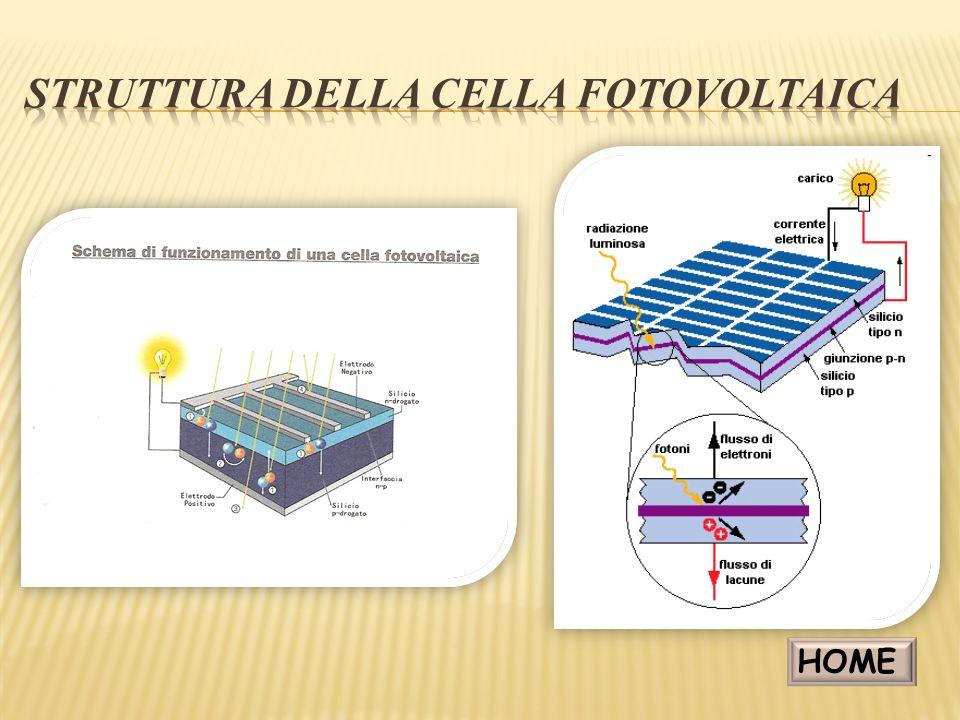 Struttura della cella fotovoltaica