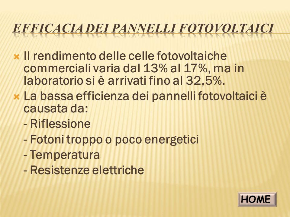 Efficacia dei pannelli fotovoltaici