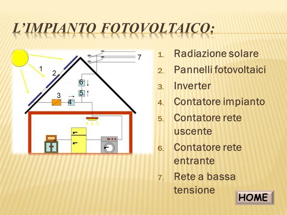 L'impianto fotovoltaico: