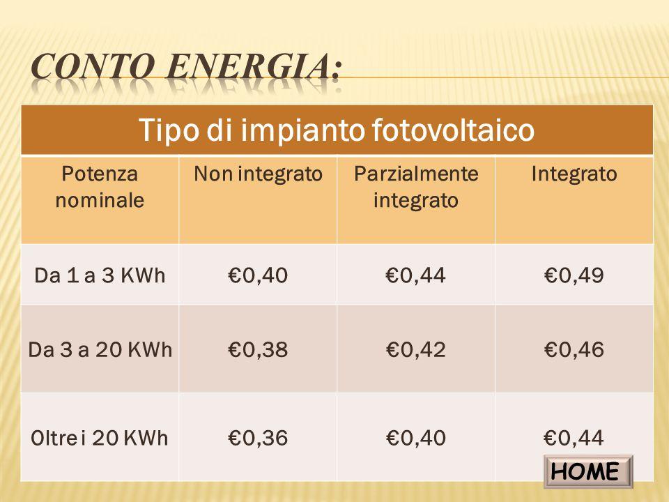 Tipo di impianto fotovoltaico Parzialmente integrato