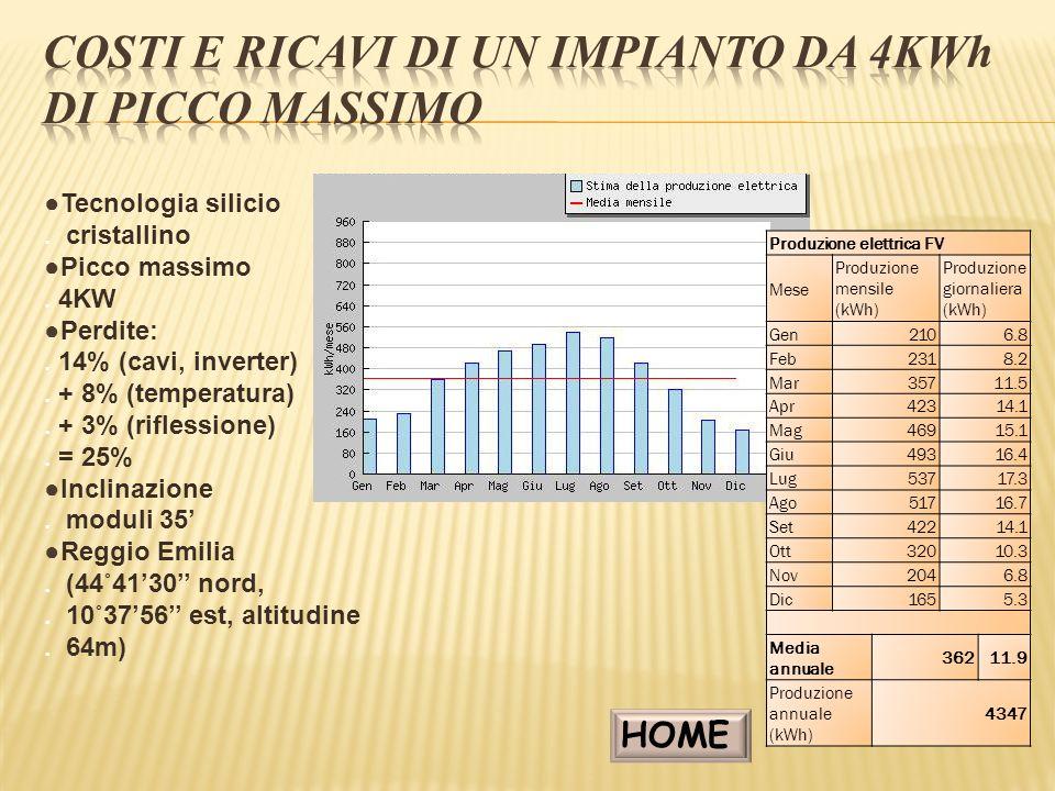 Costi e ricavi di un impianto da 4kw DI PICCO MASSIMO
