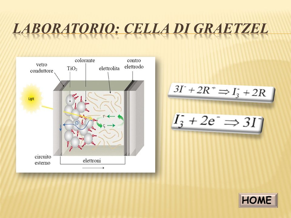 Laboratorio: cella di graetzel