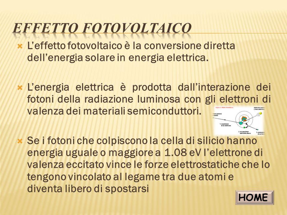 Effetto Fotovoltaico L'effetto fotovoltaico è la conversione diretta dell'energia solare in energia elettrica.
