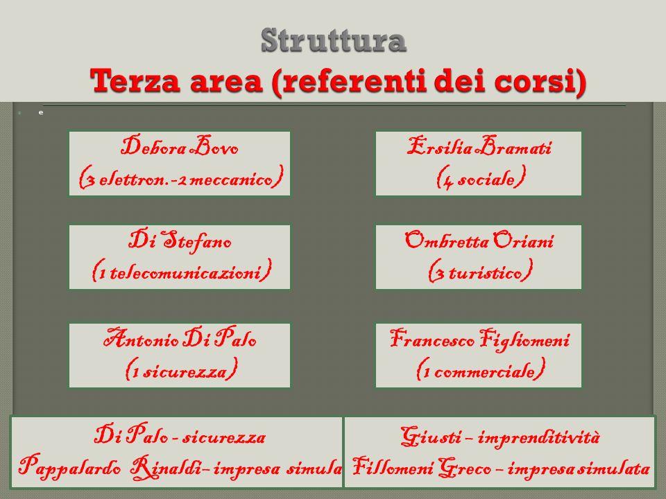 Struttura Terza area (referenti dei corsi)