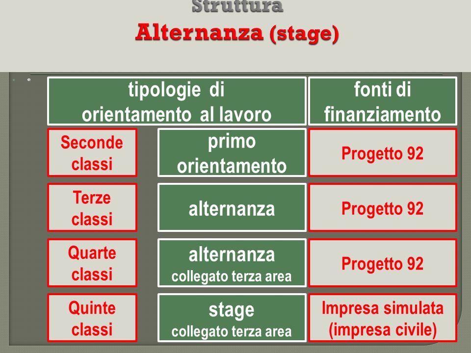 Struttura Alternanza (stage)