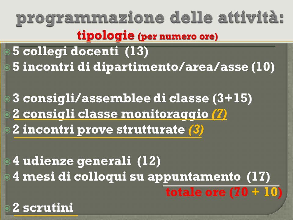 programmazione delle attività: tipologie (per numero ore)