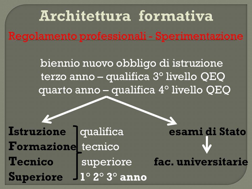 Architettura formativa