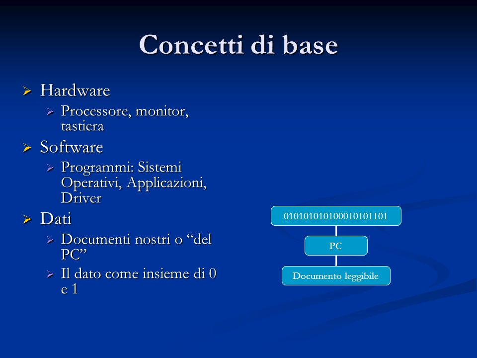 Concetti di base Hardware Software Dati Processore, monitor, tastiera