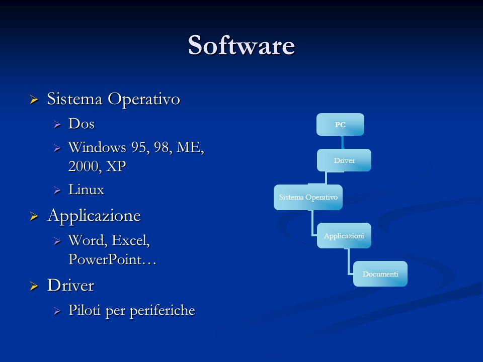 Software Sistema Operativo Applicazione Driver Dos