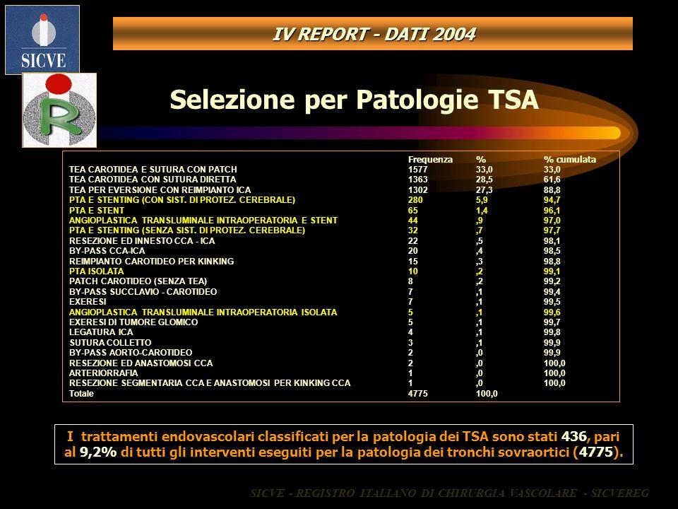 Selezione per Patologie TSA