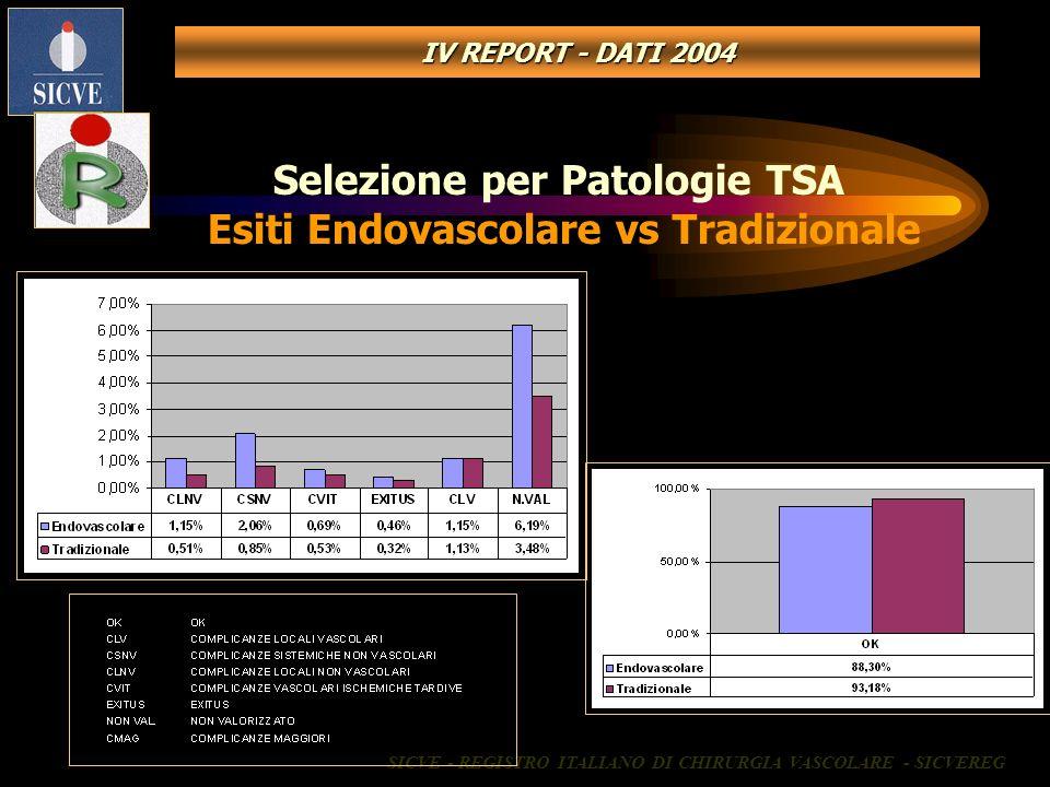 Selezione per Patologie TSA Esiti Endovascolare vs Tradizionale