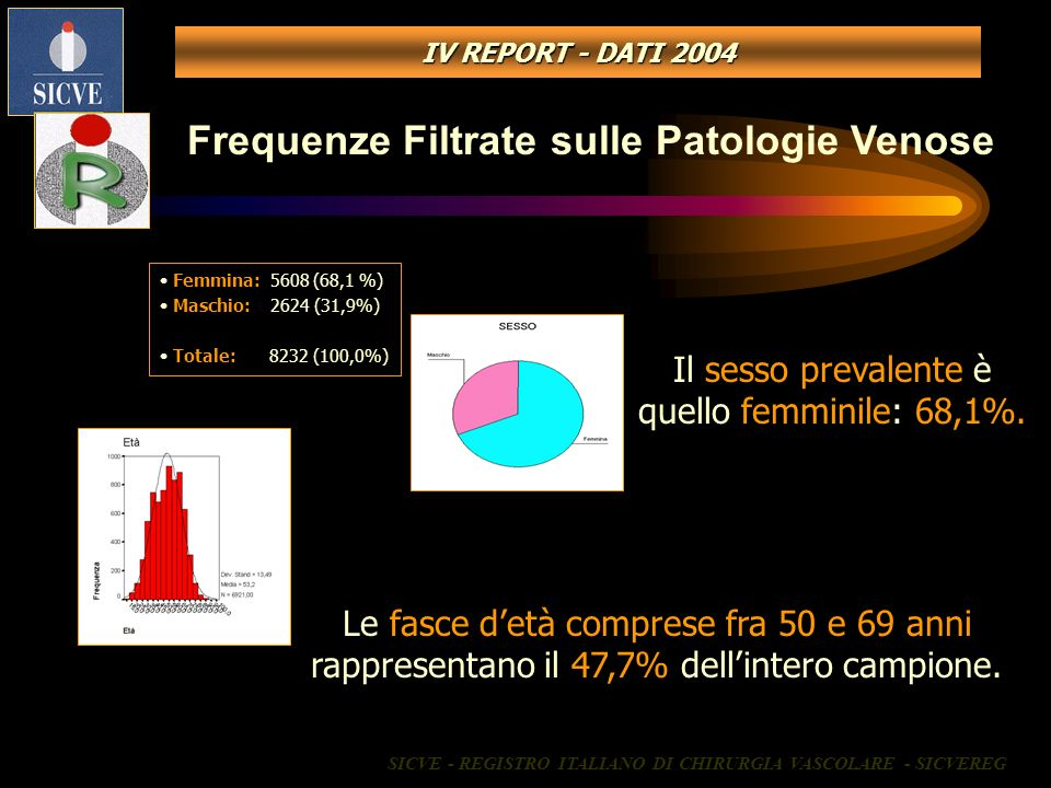 Frequenze Filtrate sulle Patologie Venose