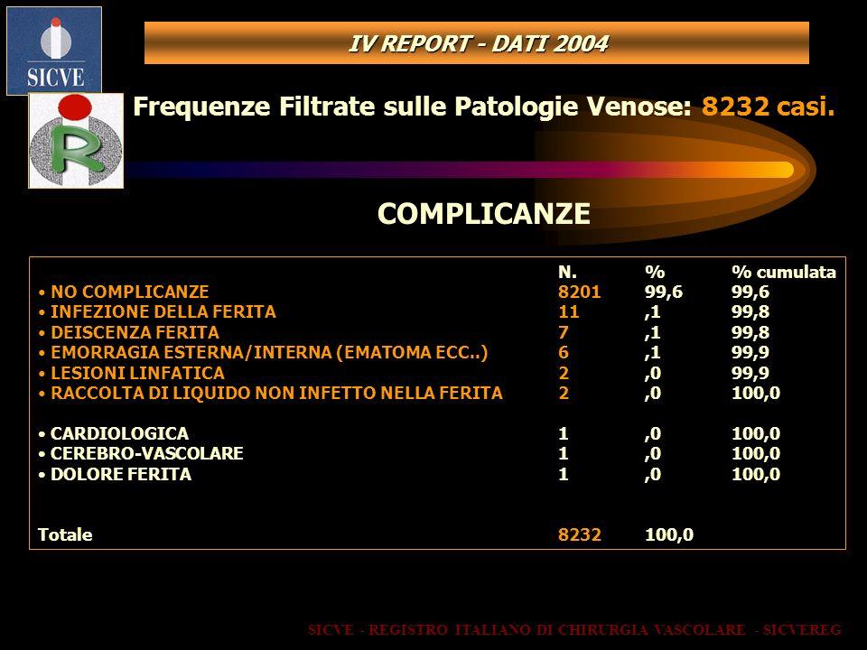COMPLICANZE Frequenze Filtrate sulle Patologie Venose: 8232 casi.