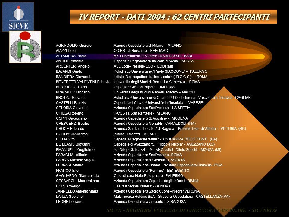 IV REPORT - DATI 2004 : 62 CENTRI PARTECIPANTI