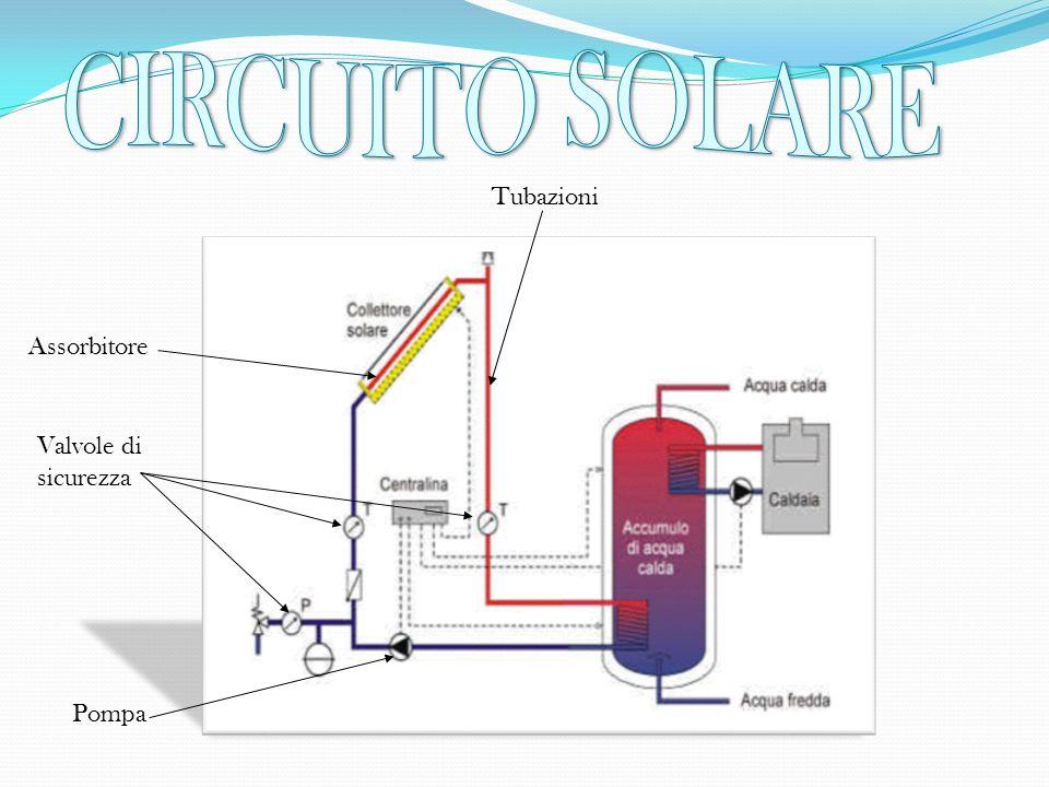 CIRCUITO SOLARE Tubazioni Assorbitore Valvole di sicurezza Pompa