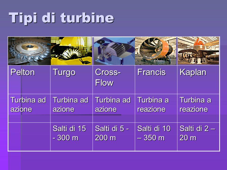 Tipi di turbine Pelton Turgo Cross-Flow Francis Kaplan
