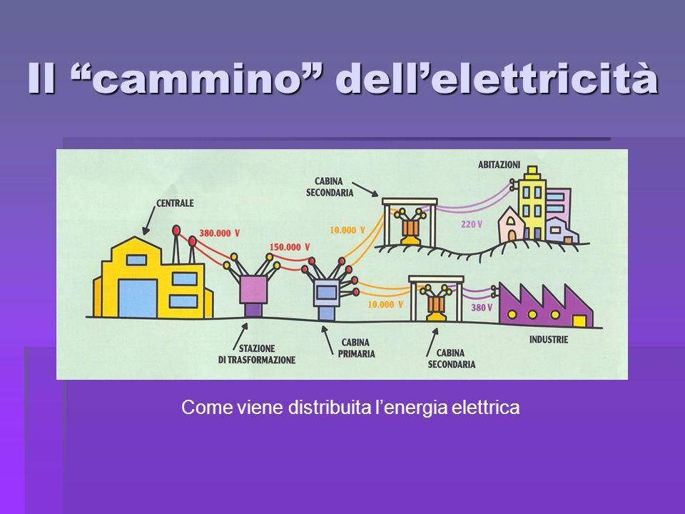 Il cammino dell'elettricità