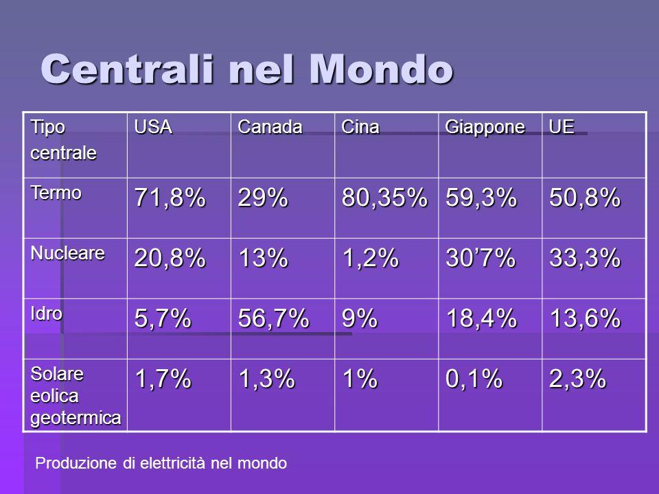 Centrali nel Mondo 71,8% 29% 80,35% 59,3% 50,8% 20,8% 13% 1,2% 30'7%