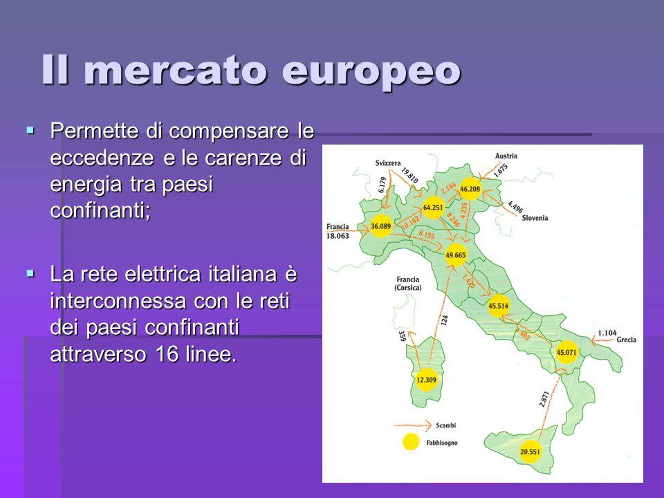 Il mercato europeo Permette di compensare le eccedenze e le carenze di energia tra paesi confinanti;
