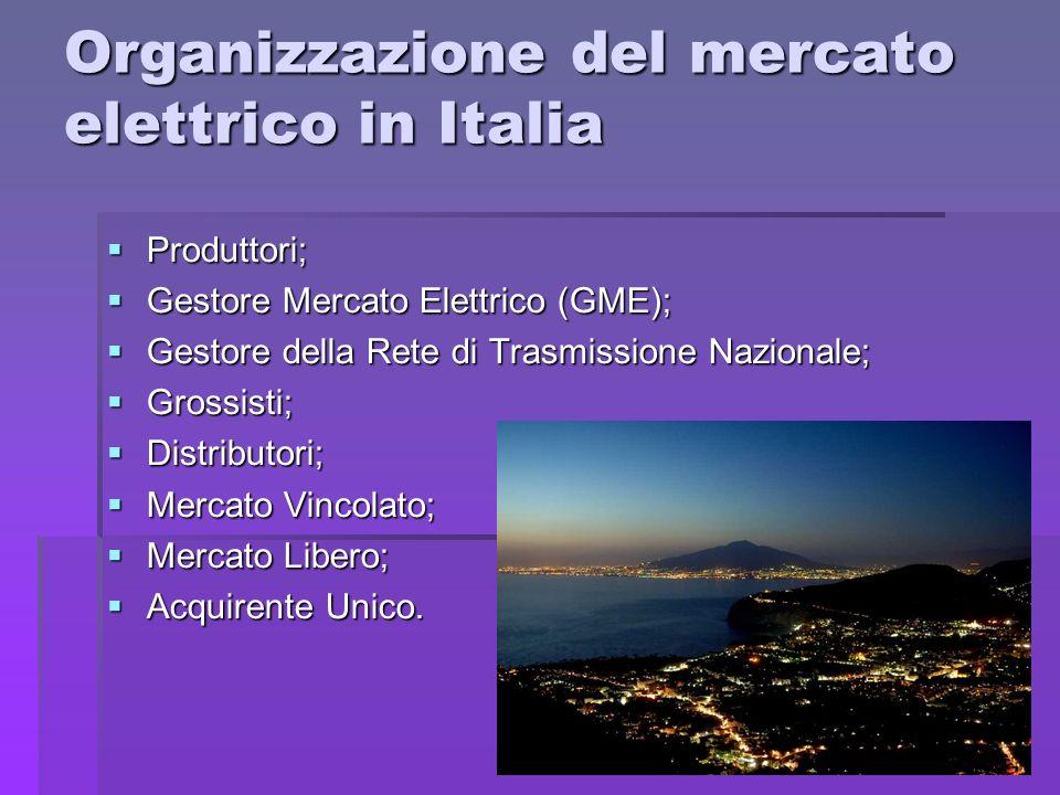 Organizzazione del mercato elettrico in Italia