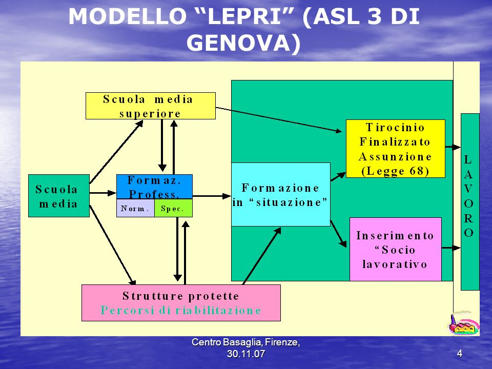 MODELLO LEPRI (ASL 3 DI GENOVA)