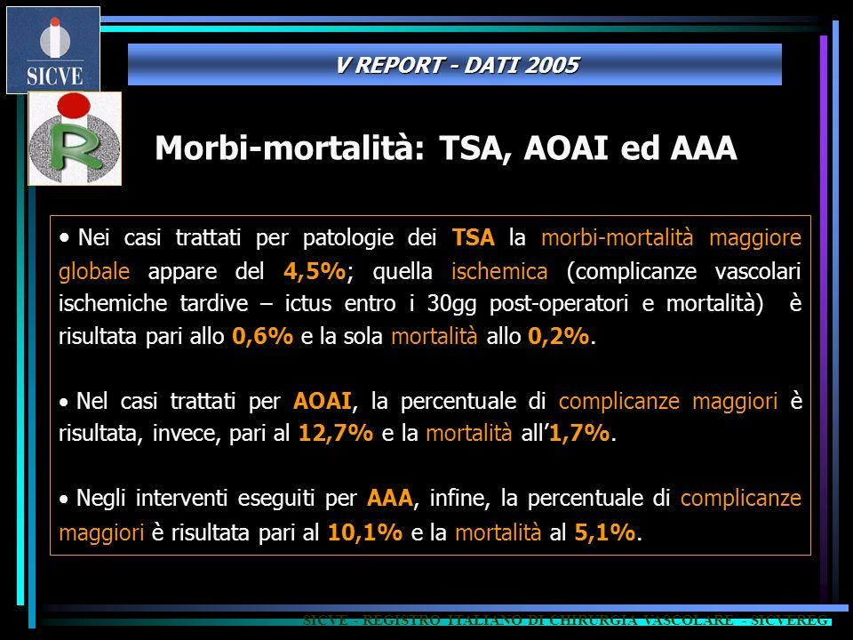 Morbi-mortalità: TSA, AOAI ed AAA