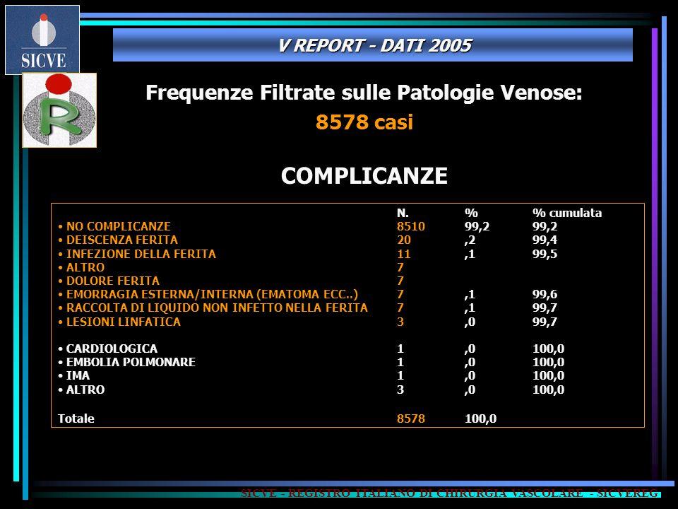 COMPLICANZE Frequenze Filtrate sulle Patologie Venose: 8578 casi