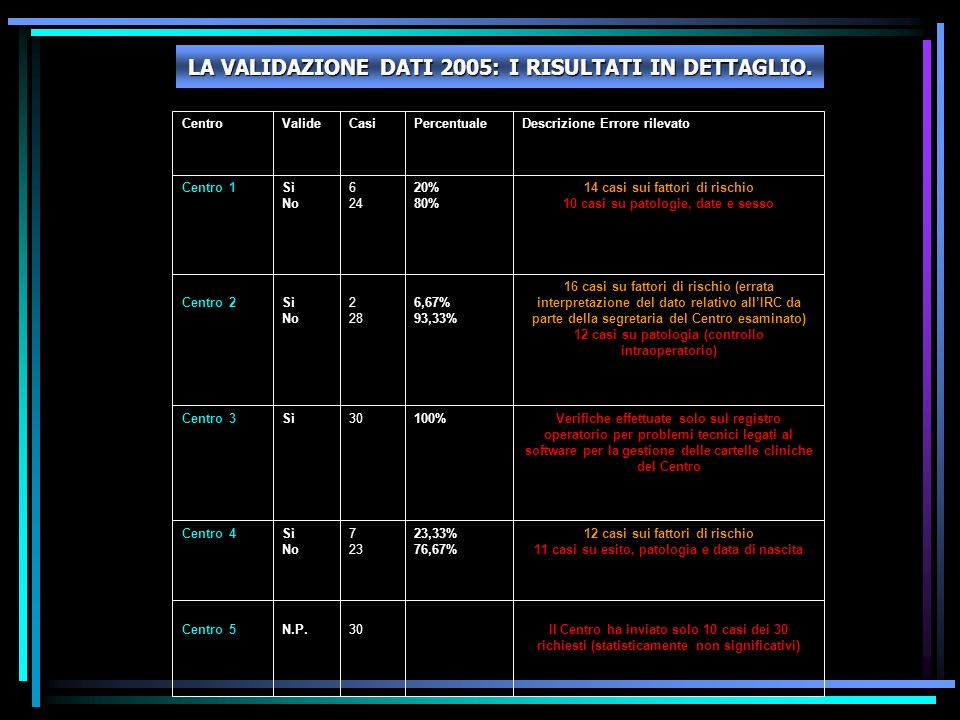 LA VALIDAZIONE DATI 2005: I RISULTATI IN DETTAGLIO.