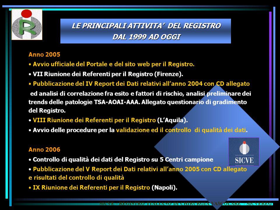 LE PRINCIPALI ATTIVITA' DEL REGISTRO DAL 1999 AD OGGI