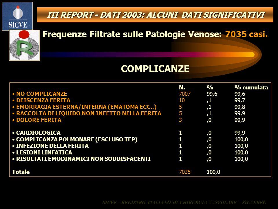 COMPLICANZE Frequenze Filtrate sulle Patologie Venose: 7035 casi.