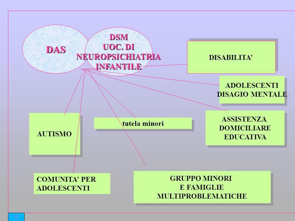 DAS DSM UOC. DI NEUROPSICHIATRIA INFANTILE DISABILITA' ADOLESCENTI