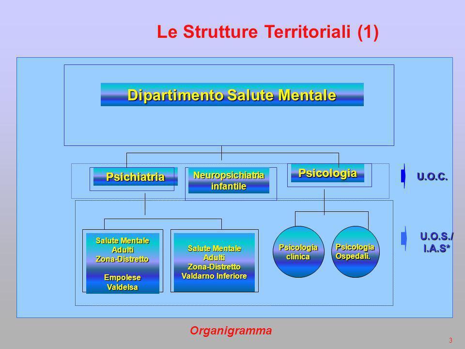 Le Strutture Territoriali (1)