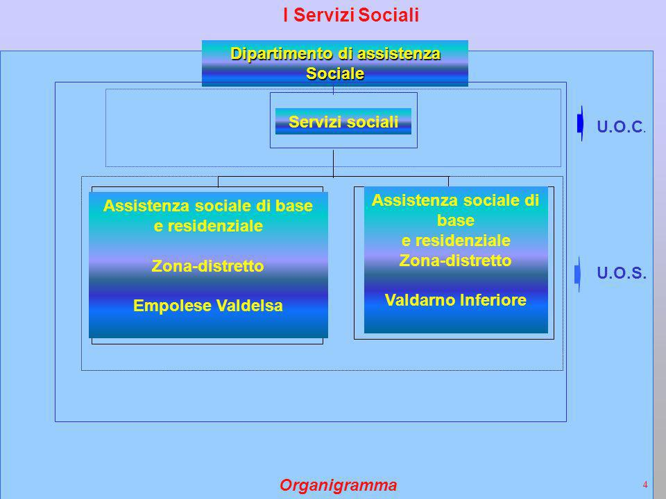 I Servizi Sociali Dipartimento di assistenza Sociale Servizi sociali