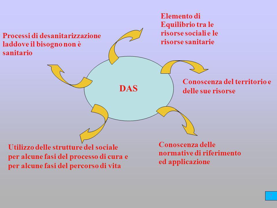 Elemento di Equilibrio tra le risorse sociali e le risorse sanitarie
