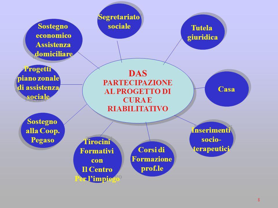 PARTECIPAZIONE AL PROGETTO DI CURA E RIABILITATIVO