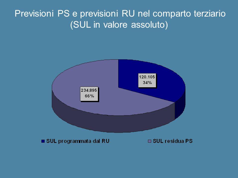 Previsioni PS e previsioni RU nel comparto terziario