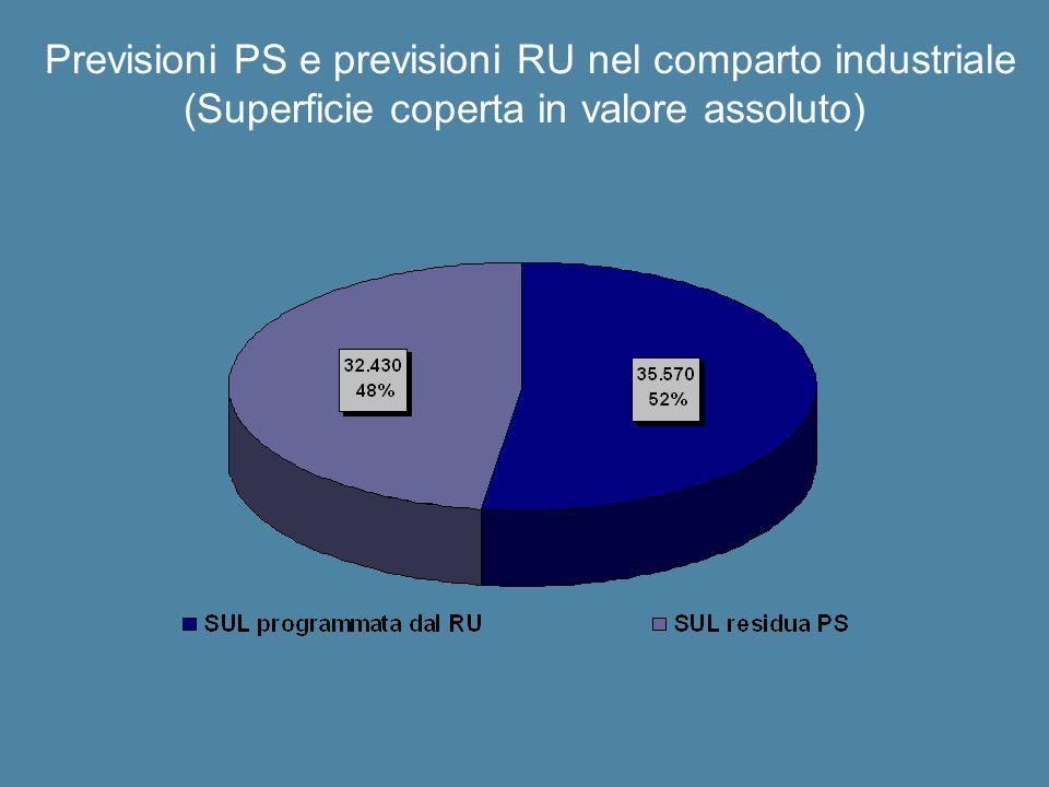Previsioni PS e previsioni RU nel comparto industriale