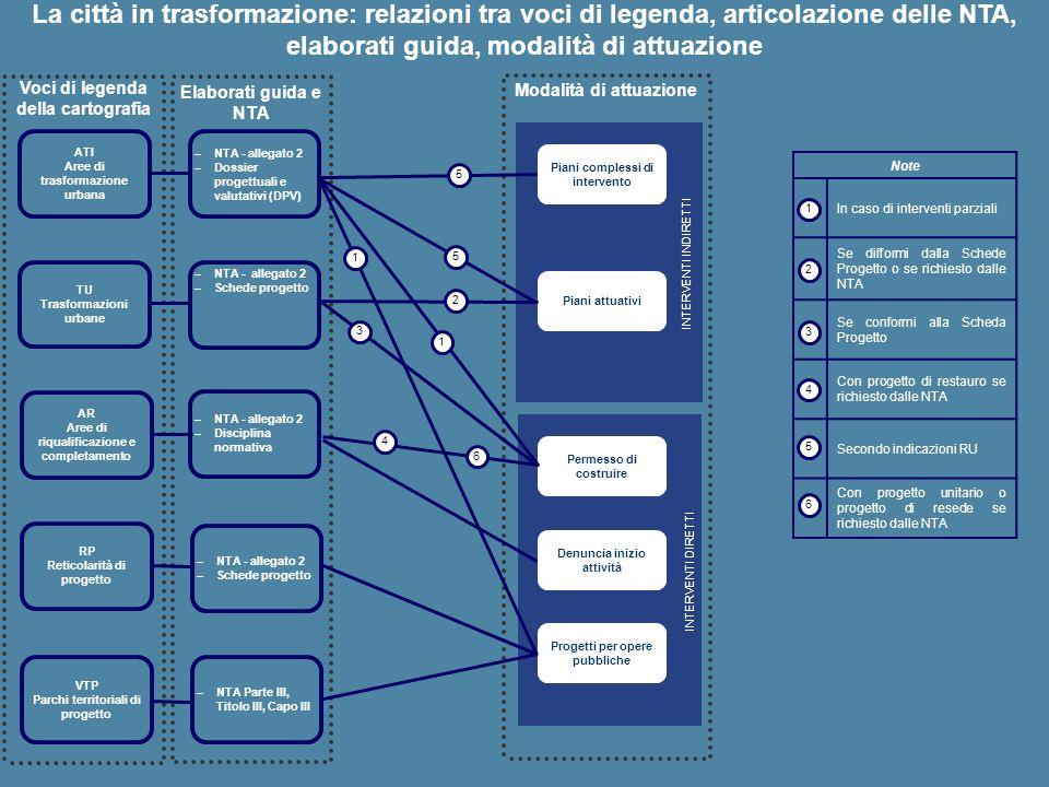 La città in trasformazione: relazioni tra voci di legenda, articolazione delle NTA, elaborati guida, modalità di attuazione