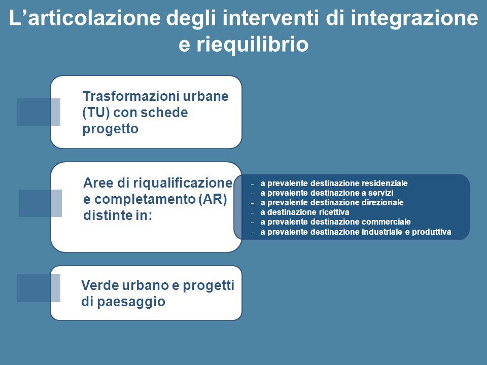 L'articolazione degli interventi di integrazione e riequilibrio