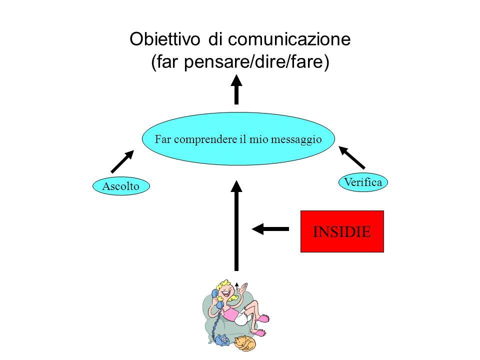 Obiettivo di comunicazione (far pensare/dire/fare)