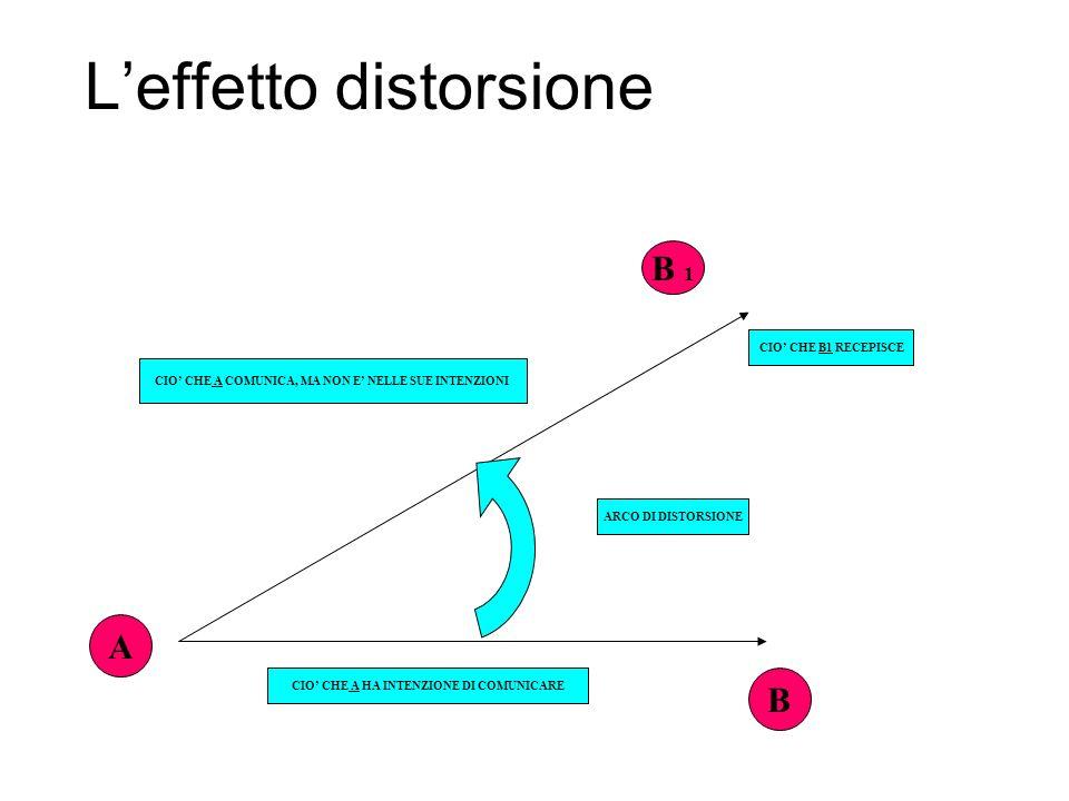 L'effetto distorsione
