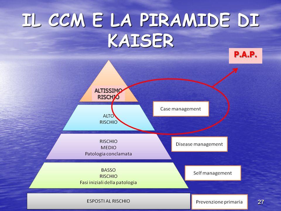IL CCM E LA PIRAMIDE DI KAISER