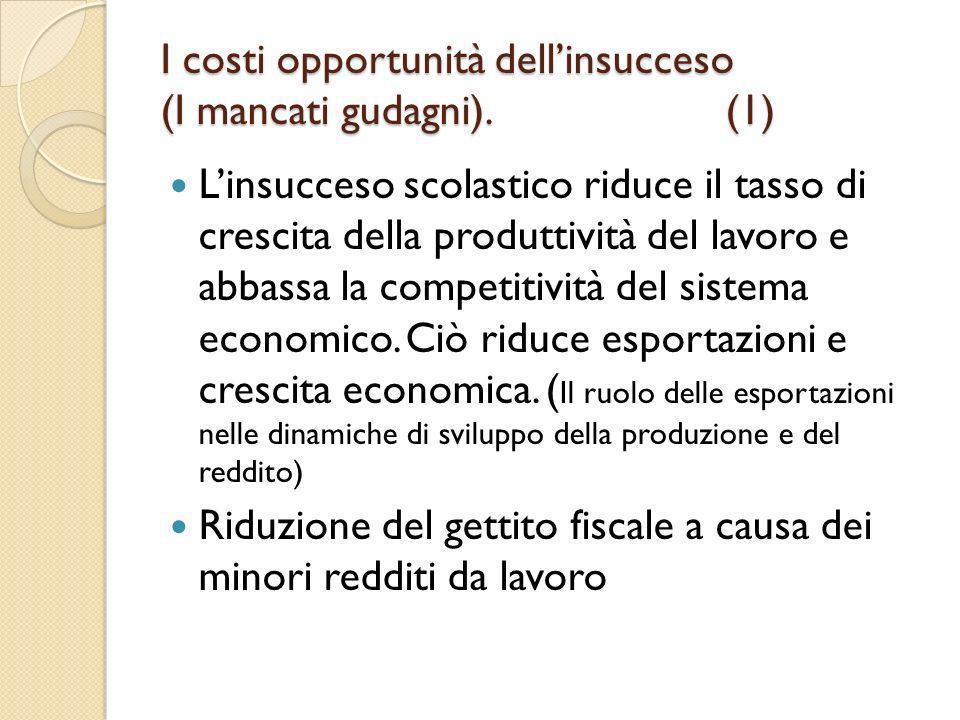 I costi opportunità dell'insucceso (I mancati gudagni). (1)