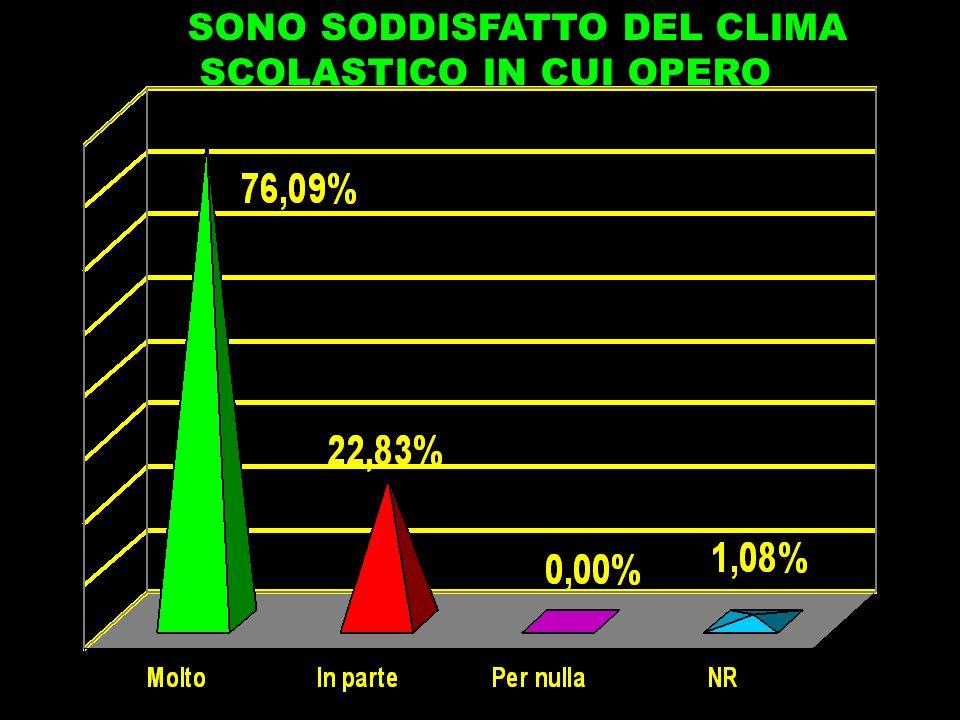 SONO SODDISFATTO DEL CLIMA
