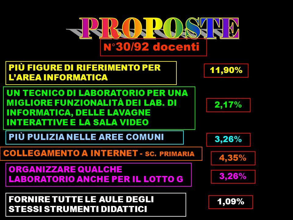 PROPOSTE N°30/92 docenti. PIÙ FIGURE DI RIFERIMENTO PER L'AREA INFORMATICA. 11,90%