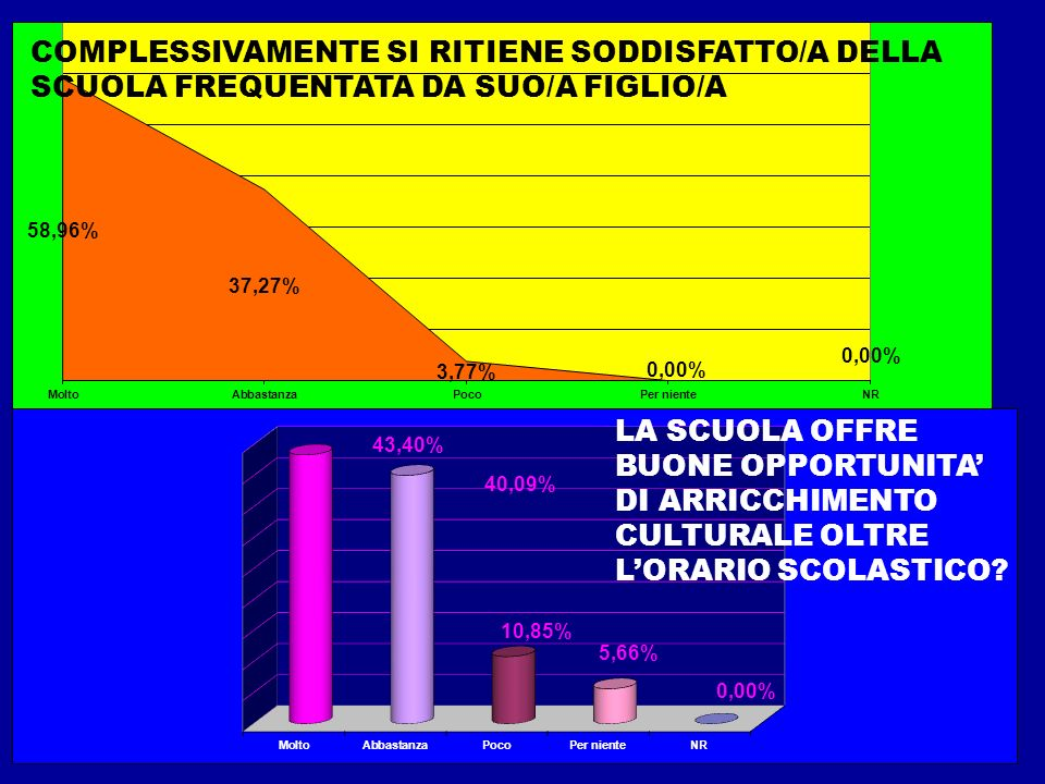 COMPLESSIVAMENTE SI RITIENE SODDISFATTO/A DELLA SCUOLA FREQUENTATA DA SUO/A FIGLIO/A