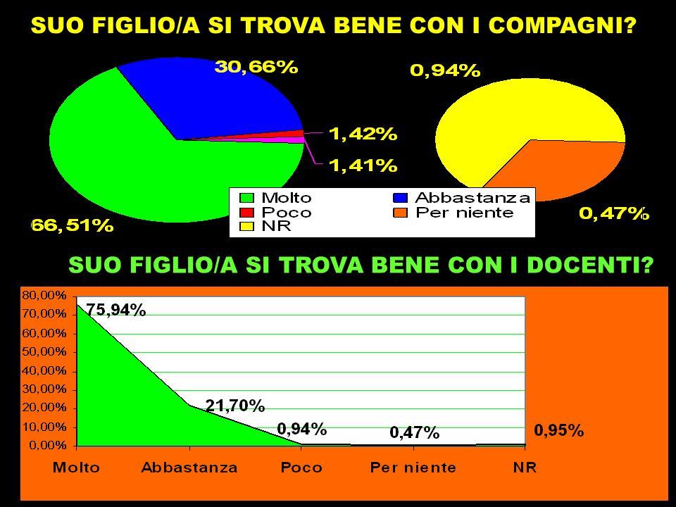 SUO FIGLIO/A SI TROVA BENE CON I DOCENTI