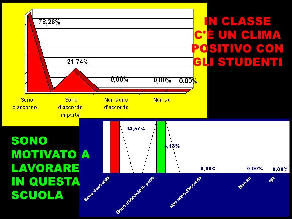 IN CLASSE C È UN CLIMA POSITIVO CON GLI STUDENTI SONO MOTIVATO A LAVORARE IN QUESTA SCUOLA