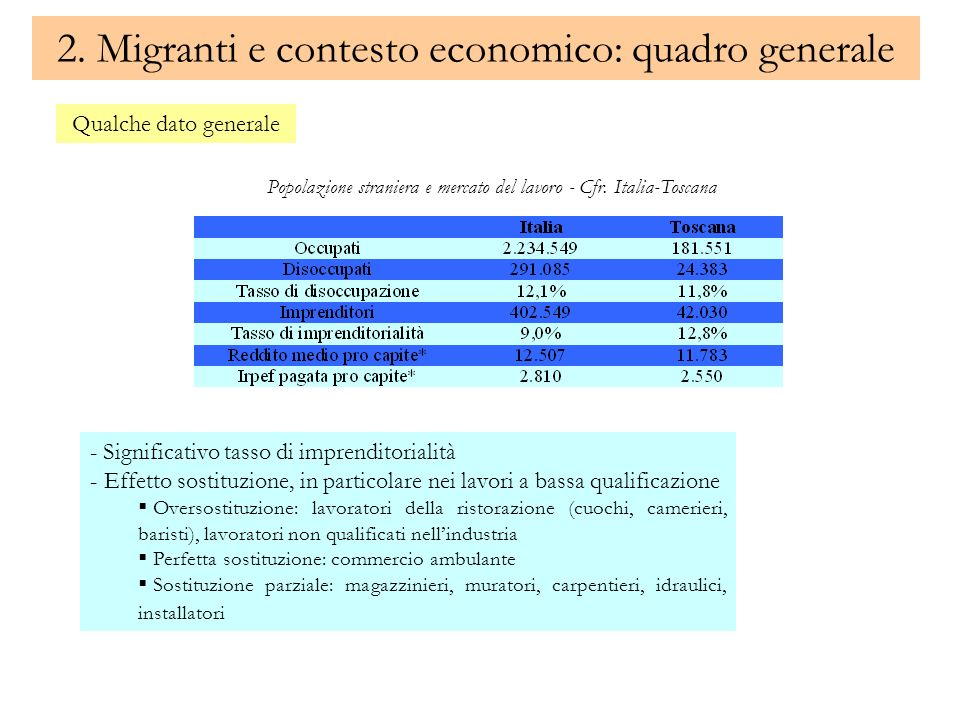 2. Migranti e contesto economico: quadro generale