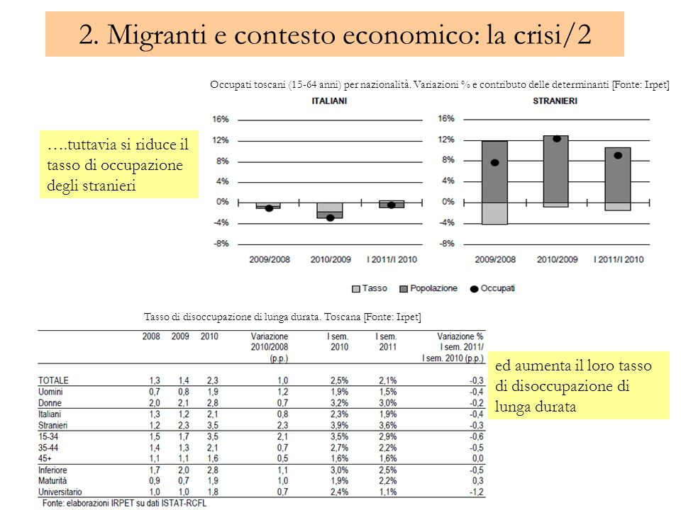 2. Migranti e contesto economico: la crisi/2